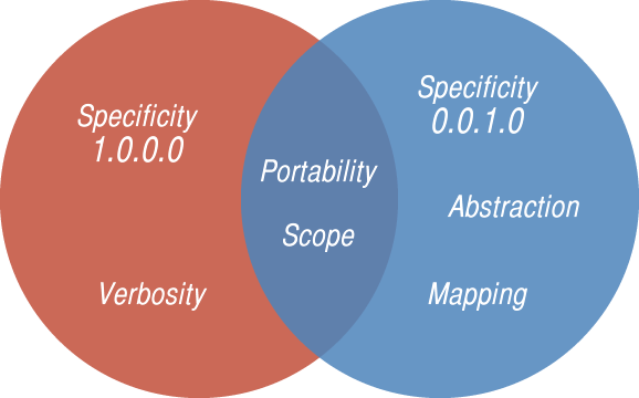 Venn diagram that shows logical relations between inline styles and styling via classes